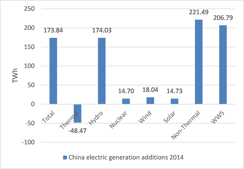Year-on-year change in China's electric energy generation, 2014 vs 2013