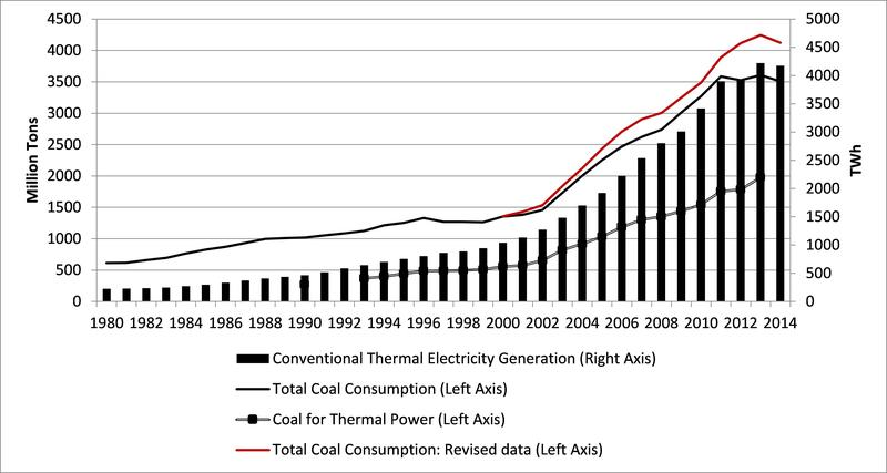 essay electricity consumption