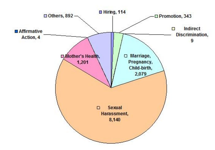the issue of sexual harassment in the united states With a renewed focus on sexual harassment, let's look back at the issue's history with the five biggest sexual harassment cases in the us  property in the united.