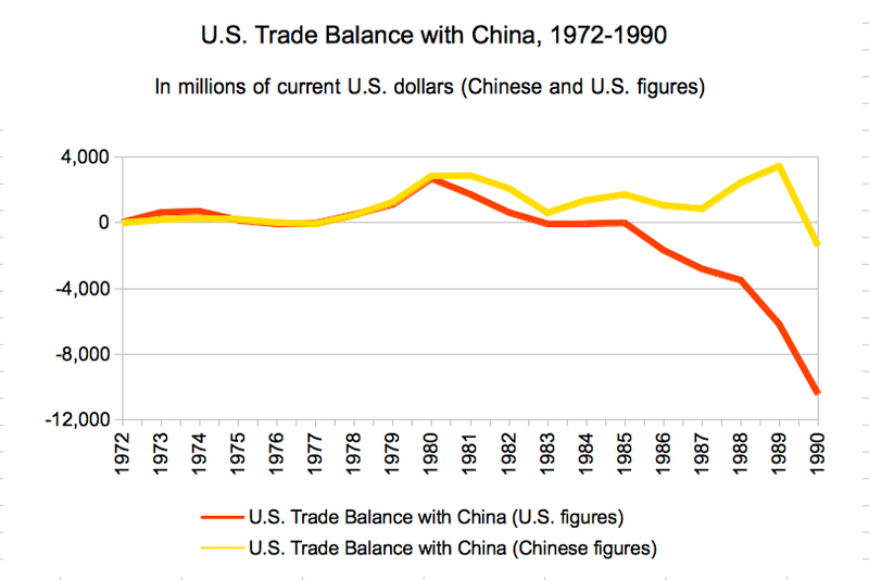 us free trade with china essay Before the ink was dry on this free-trade agreement related essay why do our political leaders in the united states put up with china's unfair trade.