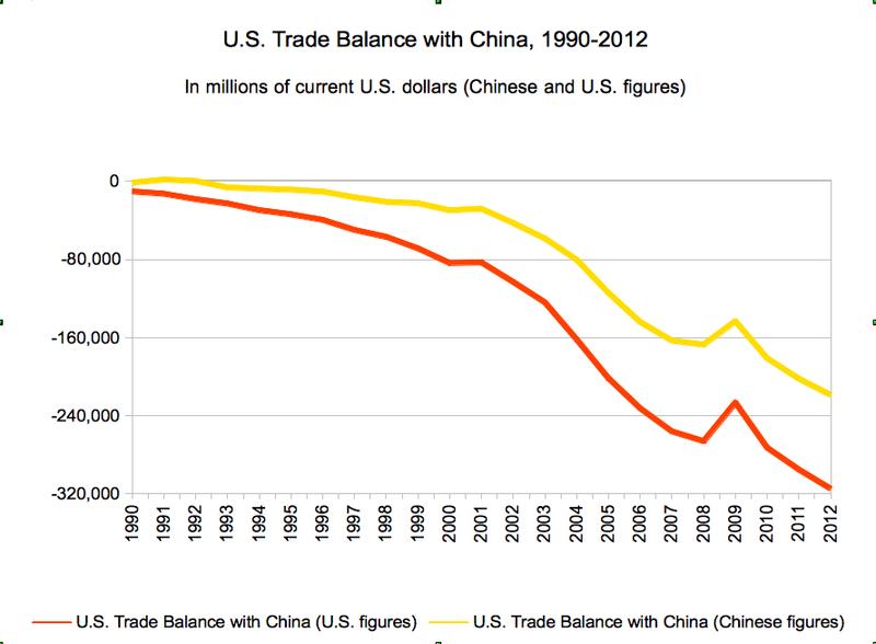 us china trade relationship between south