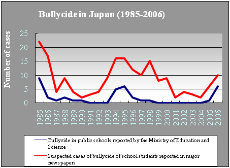 an analysis of the bullying in japan Stress hypothesis model for the preventatives against japanese bullying - a complementary note to my articles - mitsuru taki (national institute for educational policy research.