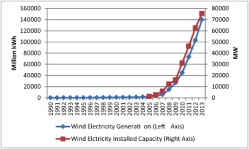 Fig. 2 Chinese build-up of wind power up to 2013