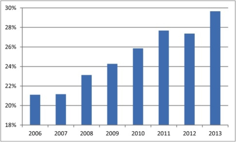 Figure 3. China: Proportion of installed power capacity from renewable sources (hydro, wind and solar): 2006-2013