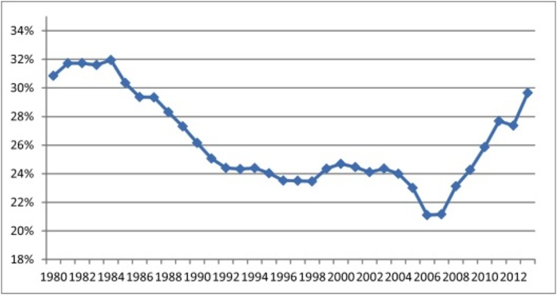 Figure 4. China: Proportion of installed power capacity from renewable sources (hydro, wind and solar): 1980-2013