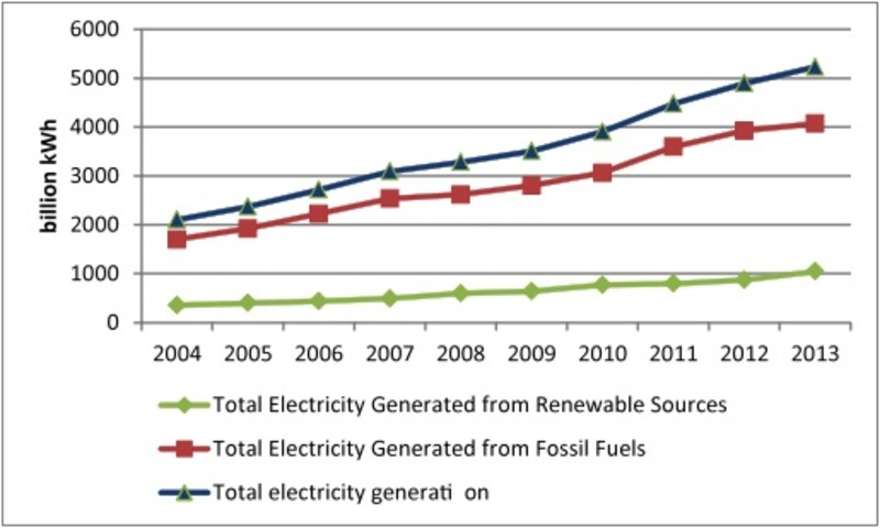 Figure 5. China: Electrical energy generated, 2004-2013