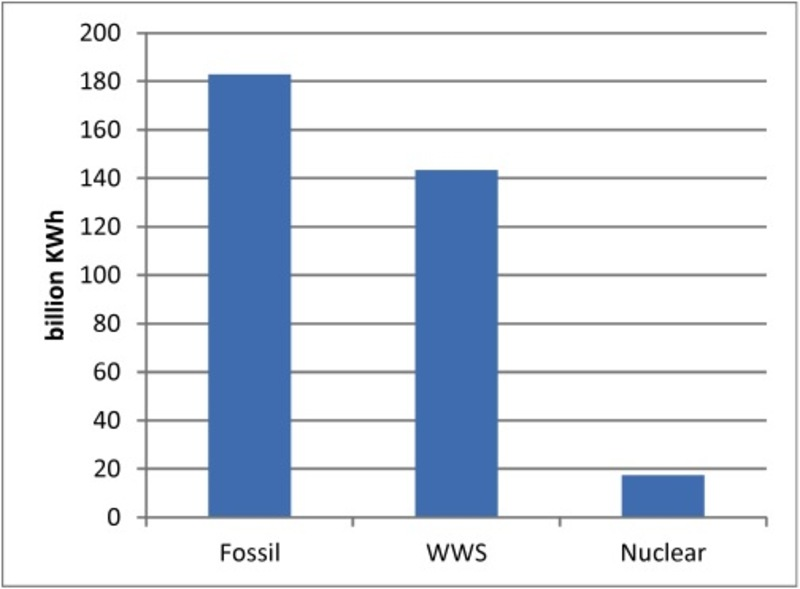 Fig 8. China's putative generation of electrical energy in 2013: Fossil fuels vs. WWS (based on the average hours in 2013 provided by the CEC)
