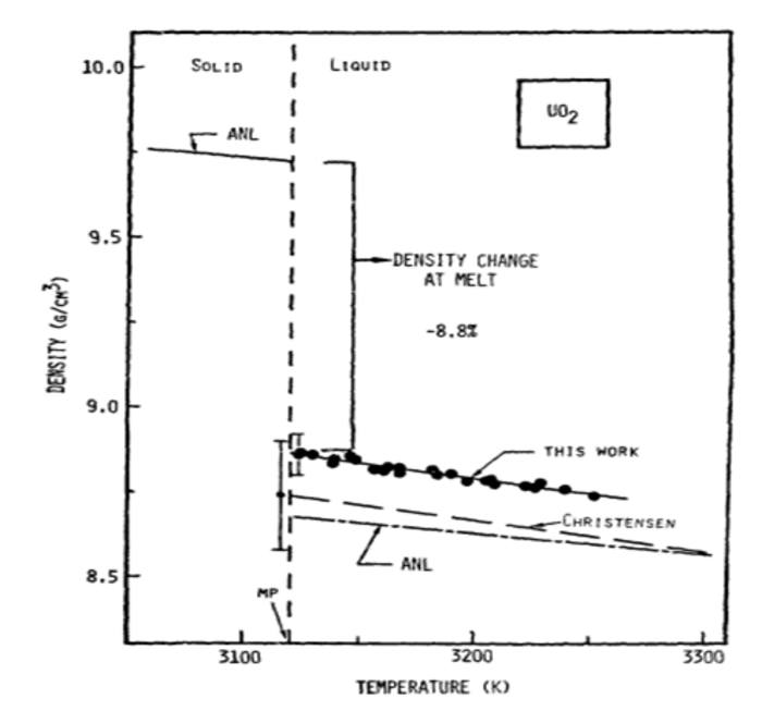 density vs temperature - What Caused the High Cl-38 Radioactivity in the Fukushima Daiichi Reactor #1