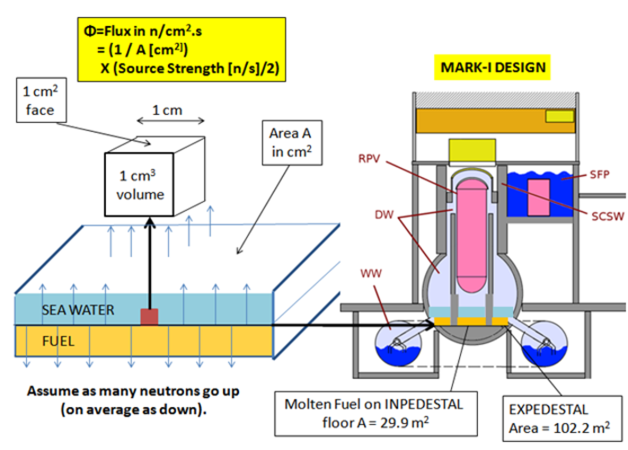 neutron flux - What Caused the High Cl-38 Radioactivity in the Fukushima Daiichi Reactor #1