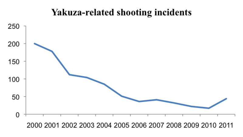 Yakuza Shooting Incidents by year